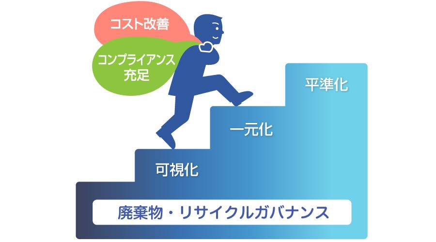 株式会社アライン 廃棄物・リサイクルガバナンスの構築・運用(一元管理)