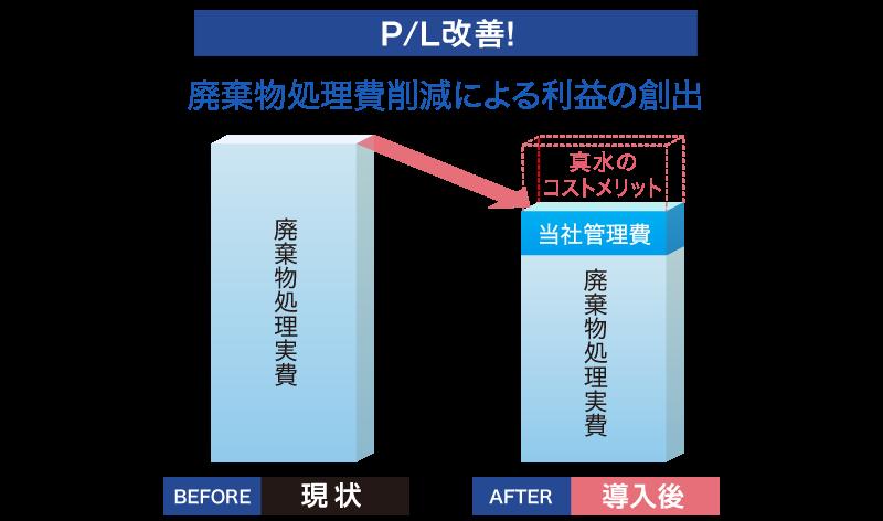 排出物処理コスト 処理事業者様への実費削減
