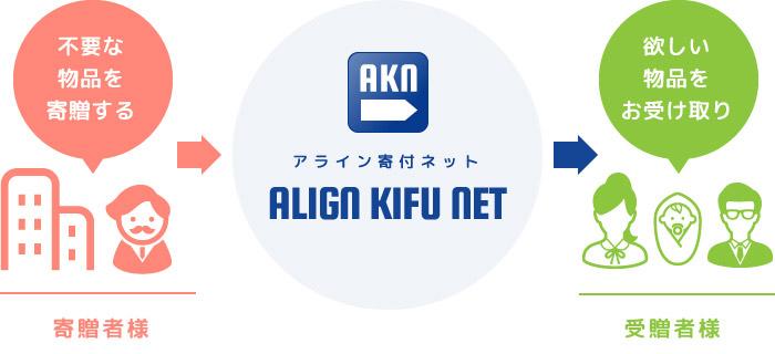 株式会社アライン AKN(ALIGN KIFU NET)活動
